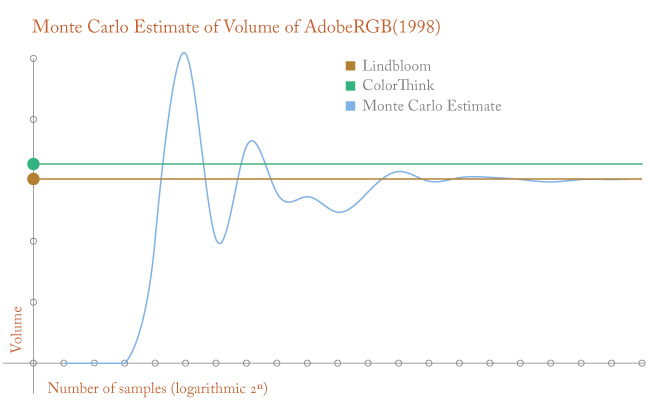 AdobeRGB Volume with the Monte Carlo Method