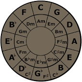 Circle of 4ths & 5ths