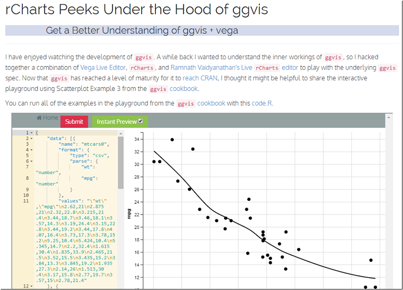 Timely Portfolio: Open Source Playing with ggvis using rCharts