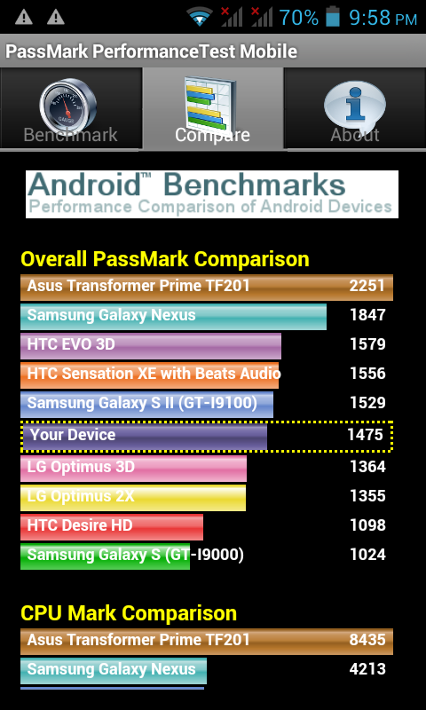 Cloudfone Excite 400d Review Passmark Benchmark