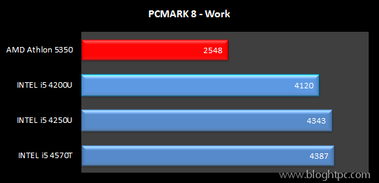 Test Sintetico PCMARK 8 Work AMD ATHLON 5350