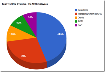 2013-crm-market-share-2013-top-five-1-100-employees