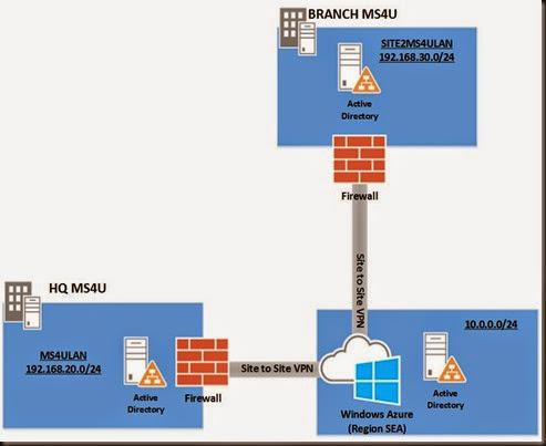 HYPER-V,SYSTEM CENTER AND AZURE: Creating Multi-Site VPN in