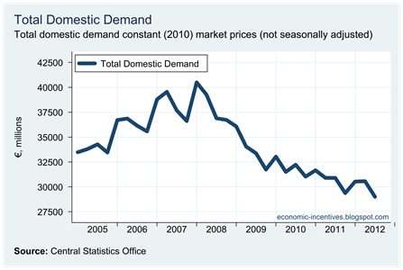 Total Domestic Demand