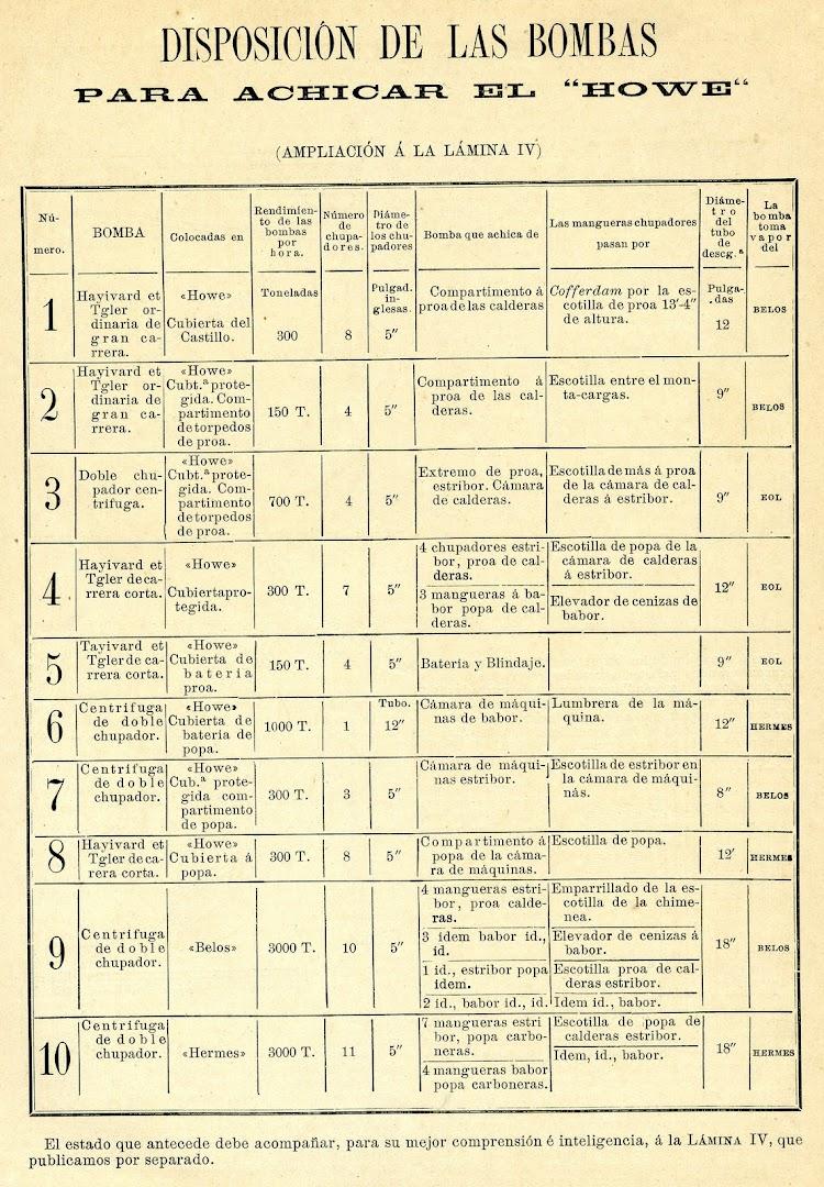 8-Disposicion de bombas a bordo del HOWE. De la REVISTA DE NAVEGACIÓN Y COMERCIO. AÑO 1893.jpg
