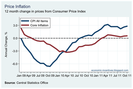 Core Inflation October 2011