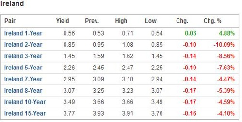 Bond Yields 23-04-12