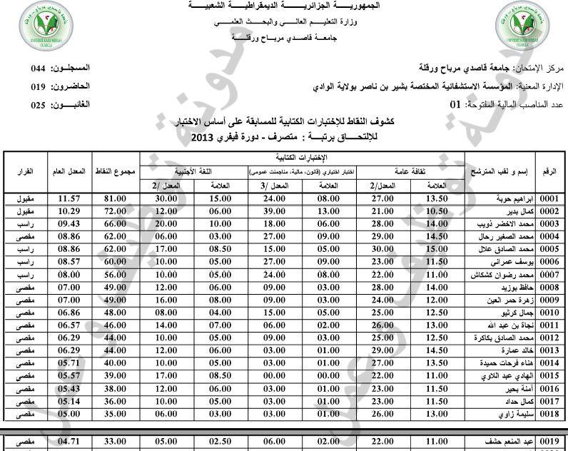 نتائج مسابقة متصرفين بالمؤسسة الاستشفائية بشير بن ناصر بولاية الوادي دورة 2013 02