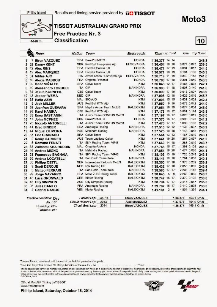 moto3-fp3-2014pi.jpg