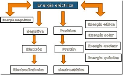 mentefacto energía eléctrica