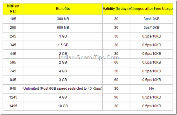 Idea Cellular 3G Data Rate Plans