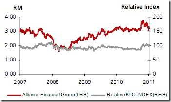 alliance-financial-group-chart