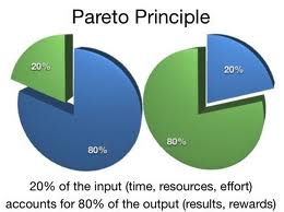 Pareto Principle or 80:20 rule