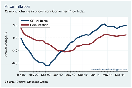 Core Inflation November 2011