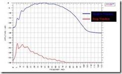Gambar 2. Spektrum amplitudo untuk penampang seismik di Gambar 1.