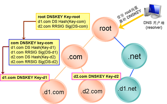 dnssec_chain