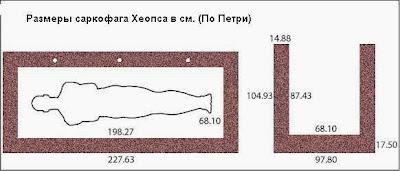 размеры гранитного саркофага пирамиды хеопса в см (по   петри)