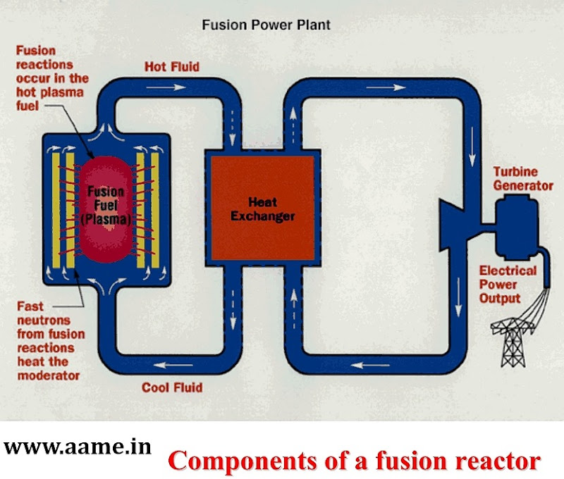 Nuclear-Fusion-Power-Plant-Schematic-Diagram-R