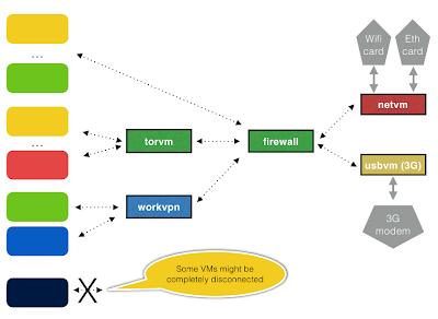 QubesOS advanced network setup