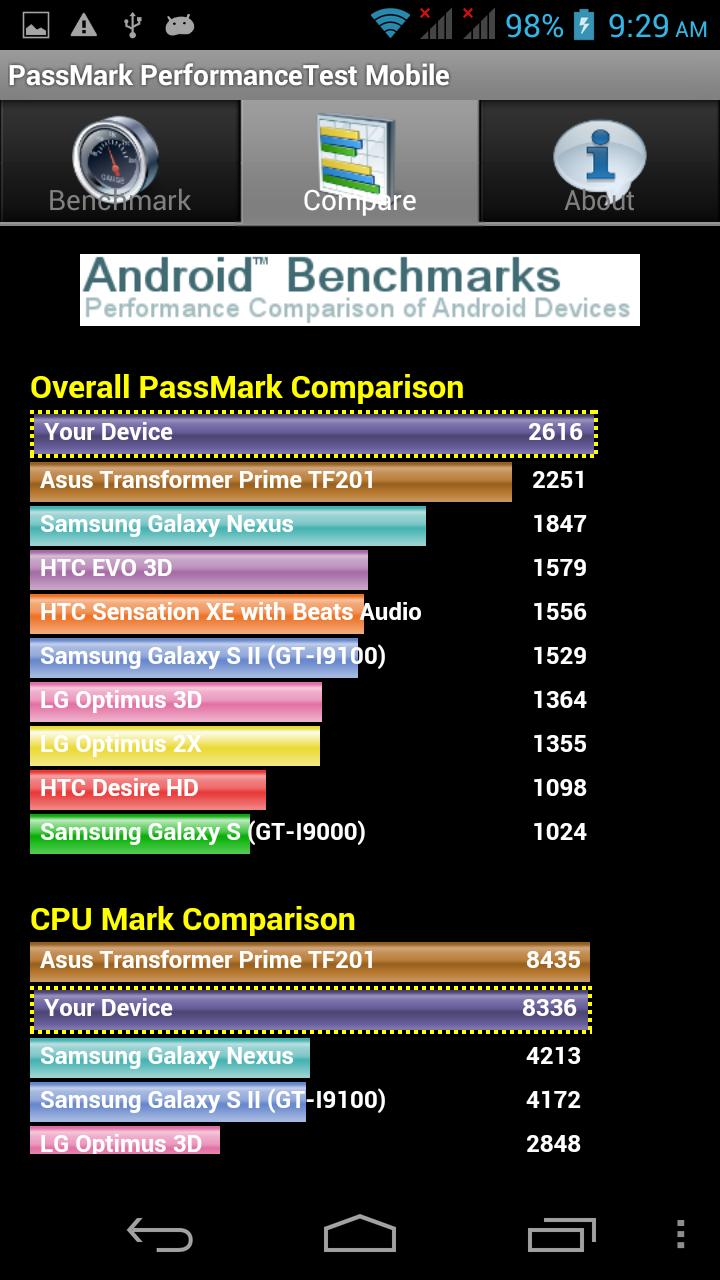 Alcatel One Touch Scribe HD Passmark