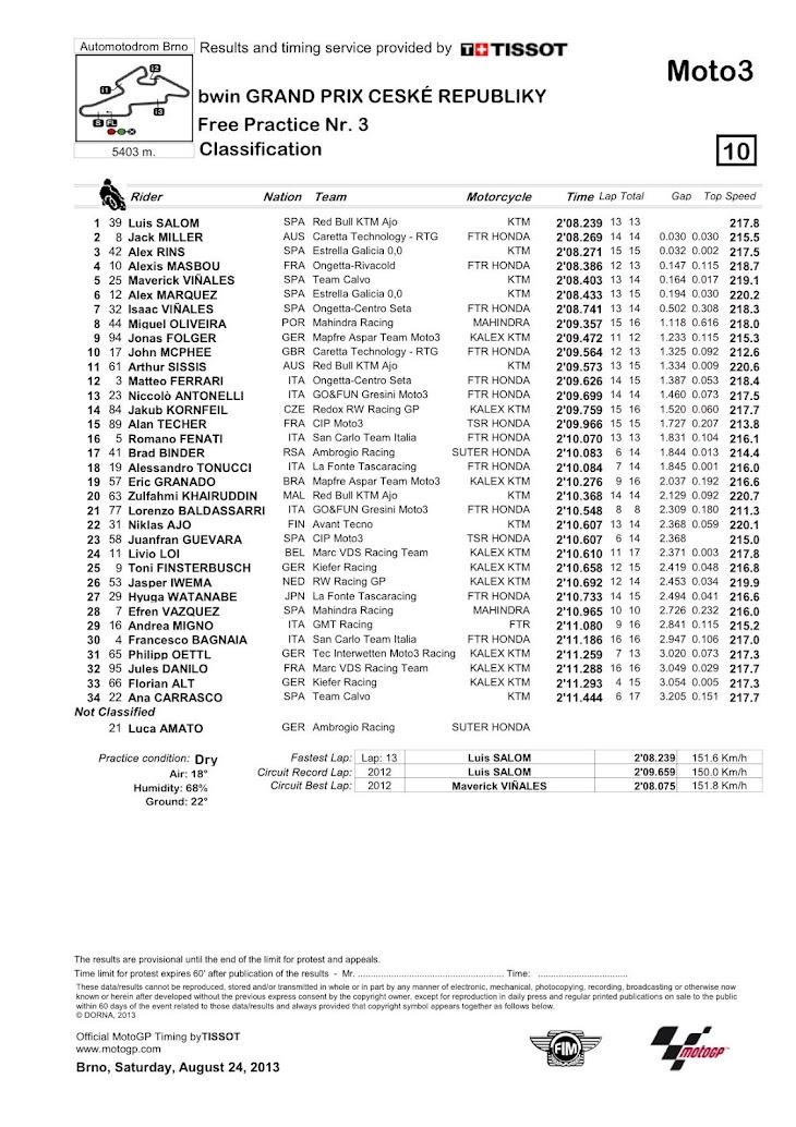 moto3_fp3_classification.jpg