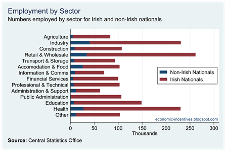 Numbers employed by sector