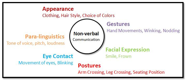 Is written communication verbal or non verbal?   find