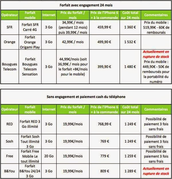 comparatif-prix-iphone-6