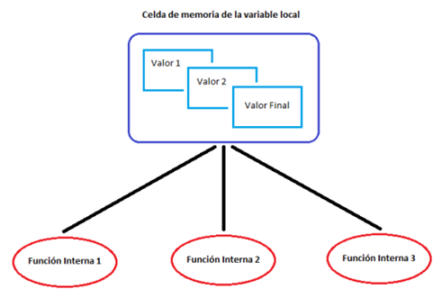 Referencias a variables locales