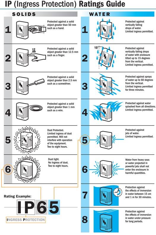 IPChart_diagram_layout