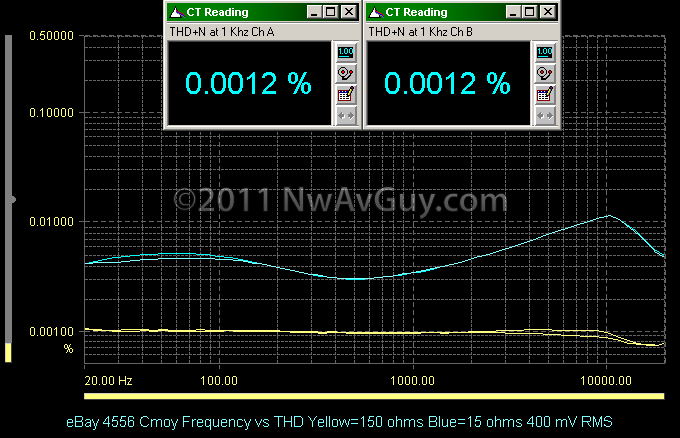 eBay 4556 Cmoy Frequency vs THD Yellow=150 ohms Blue=15 ohms 400 mV RMS