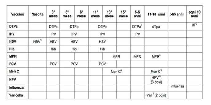 Calendario Delle Vaccinazioni.4pediatriapa Calendario Vaccinale