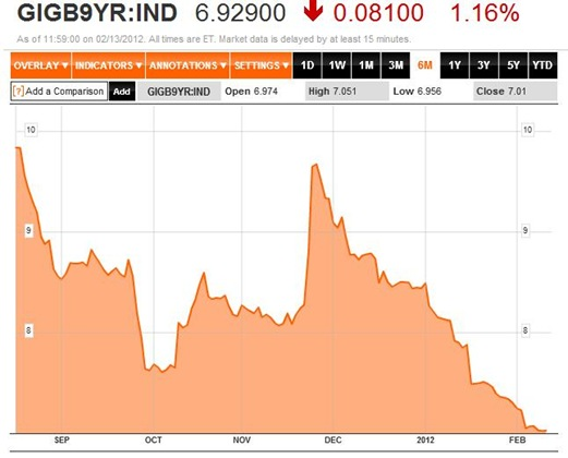 Bond Yields 6M to 13-02-12
