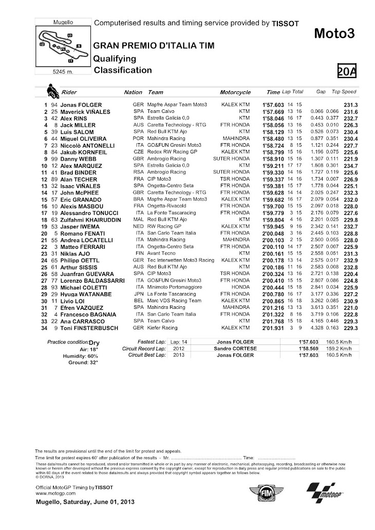 moto3_classification__30_.jpg