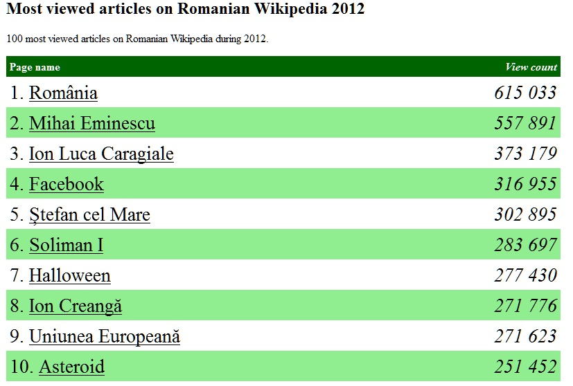 top wiki 2012
