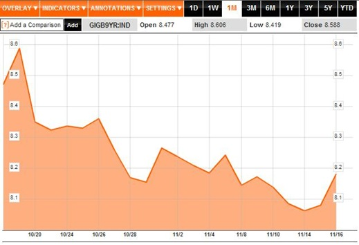 Bond Yields 1M to 17-11-11
