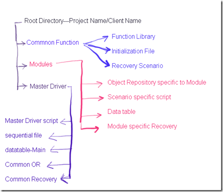 Folder structure for module driven framework