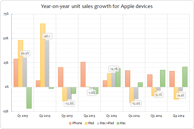 Apple unit sales YoY growth