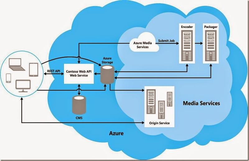 Dave's Tech Blog: Architecture of a video on-demand service that