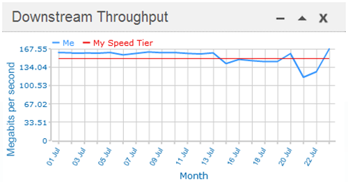 download speeds vs promised