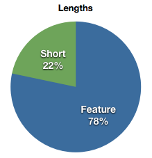Pie Chart of 78% features and 22% shorts