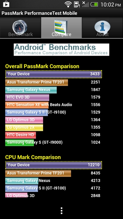 HTC One Review Passmark Benchmark