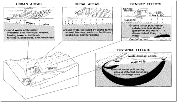 Ground-water pollution occurs in both urban and rural areas and is affected by differences in chemical composition, biological and chemical reactions, density, and distance from discharge areas