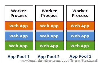 How to Start, Stop, Recycle IIS application pool programmatically
