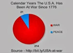USA, years in war