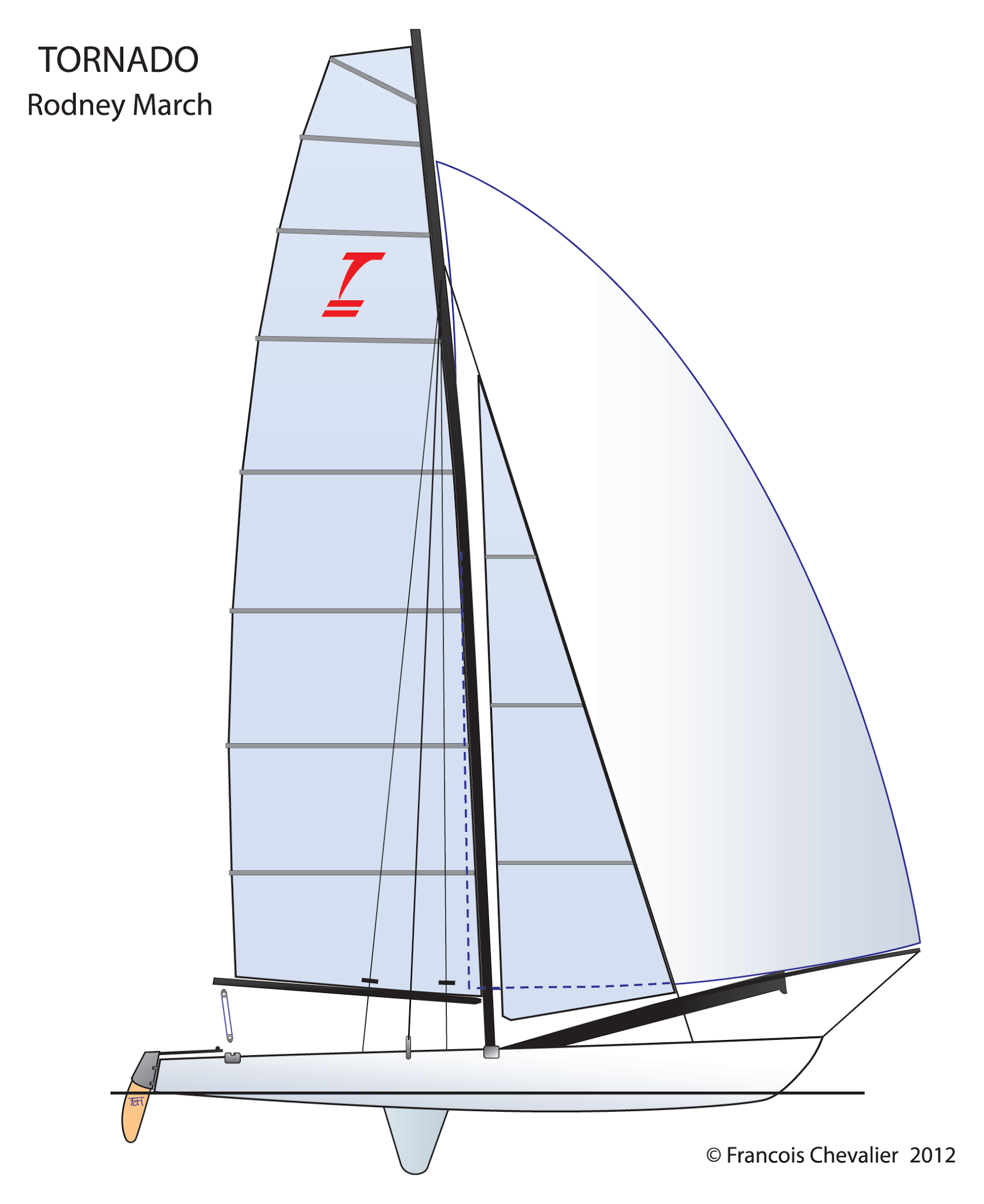 Donan Raven's Sailing Trivia: The Evolution of Sailing