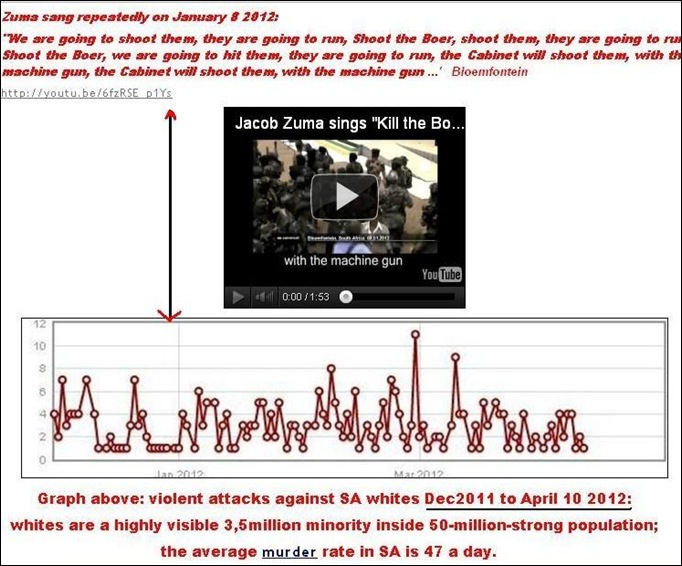 01a9ba973dc ... ZUMA SANG SHOOT BOER AND ATTACKS AGAINST WHITES WENT FROM ONCE DAILY TO  AVERAGE EIGHT DAILY