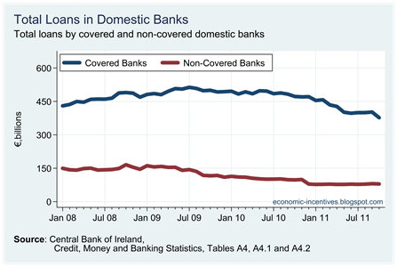 Total Loans in Domestic Banks