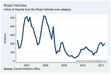 Imports of Road Vehicles