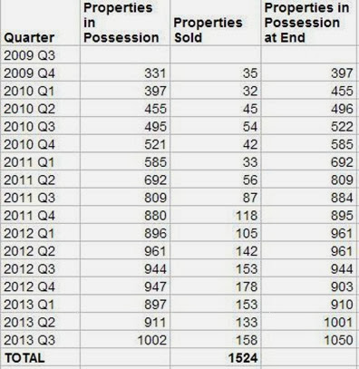 Properties in Possession